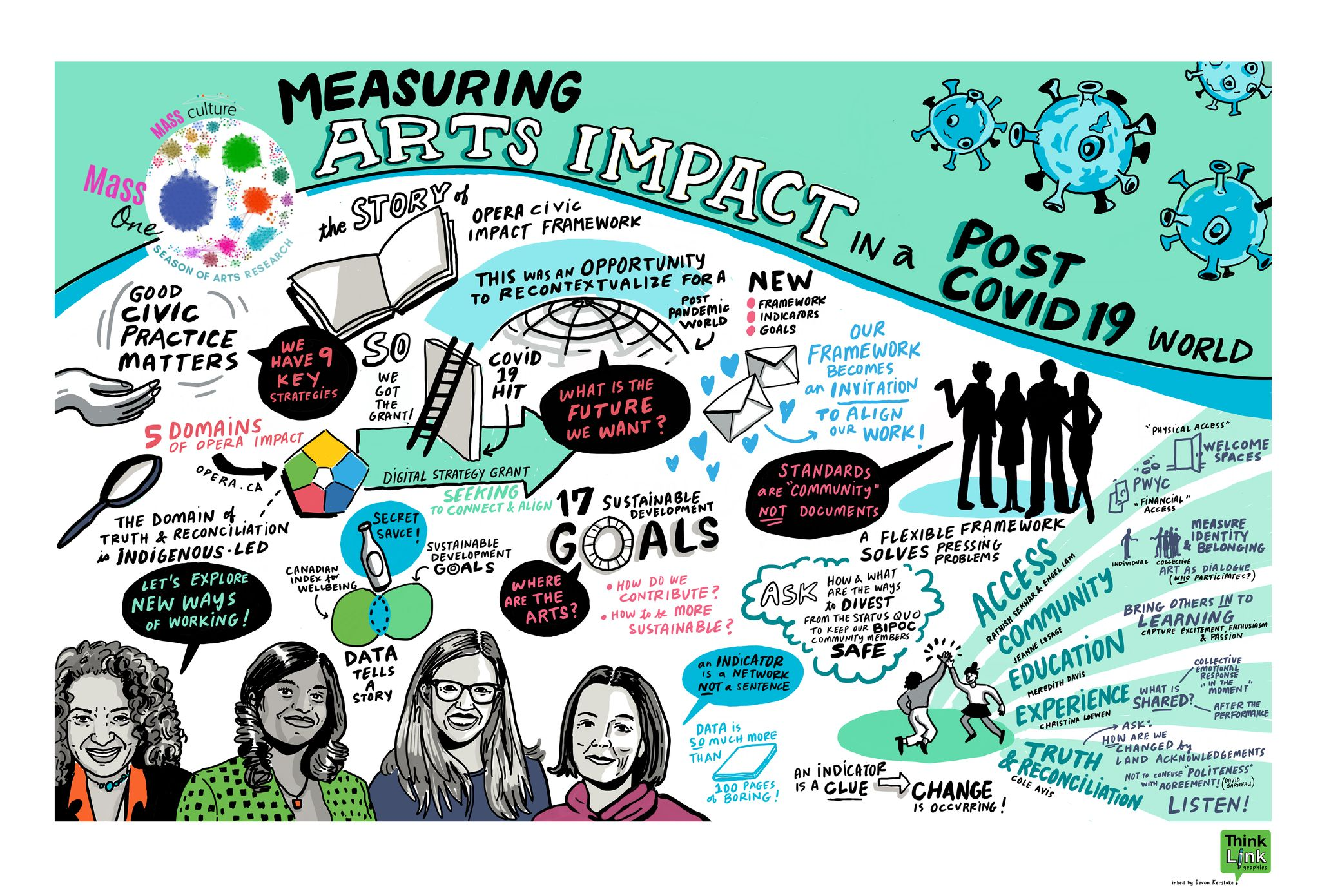 Graphic Recording on Arts Impact by Devon Kerslake